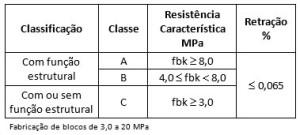 tabela_bloco